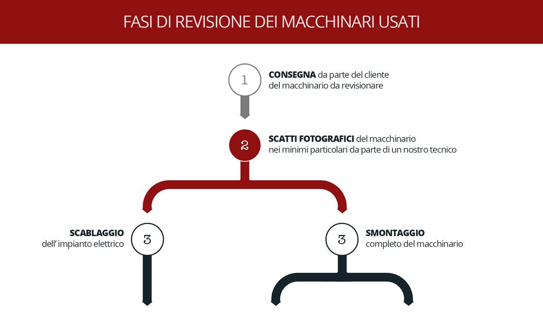 schema fasi di revisione Remp