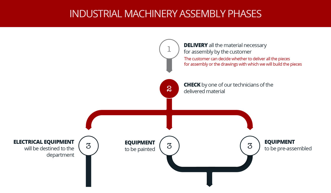 Remp assembly phases thumb